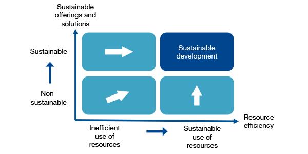 Illustration of Sustainable development